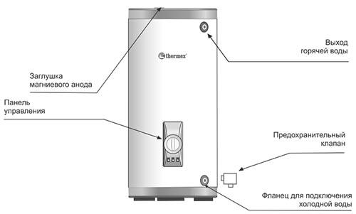 внешняя схема бойлера Термекс ER 200V