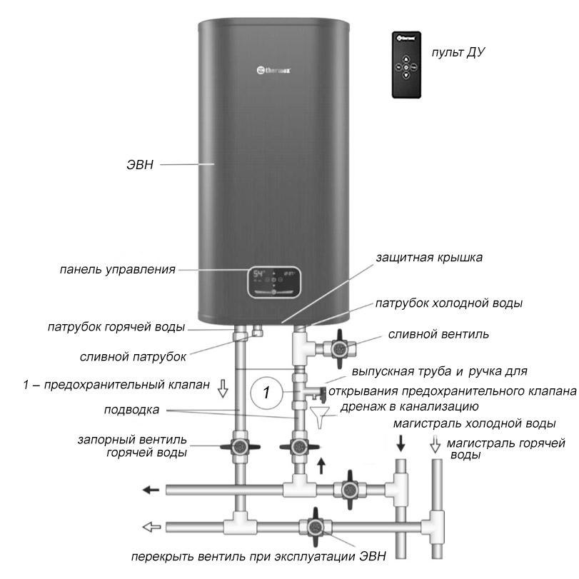 внешняя схема бойлера Термекс ID 100 V PRO Wi-Fi