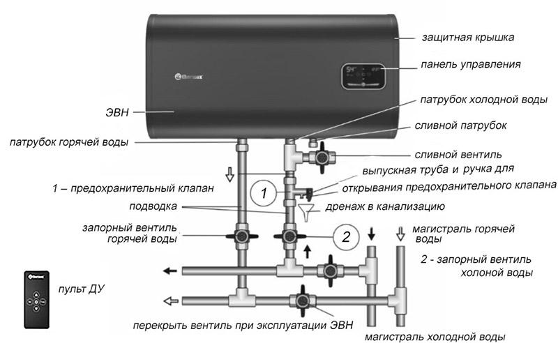внешняя схема бойлера Термекс ID 80 H PRO Wi-Fi