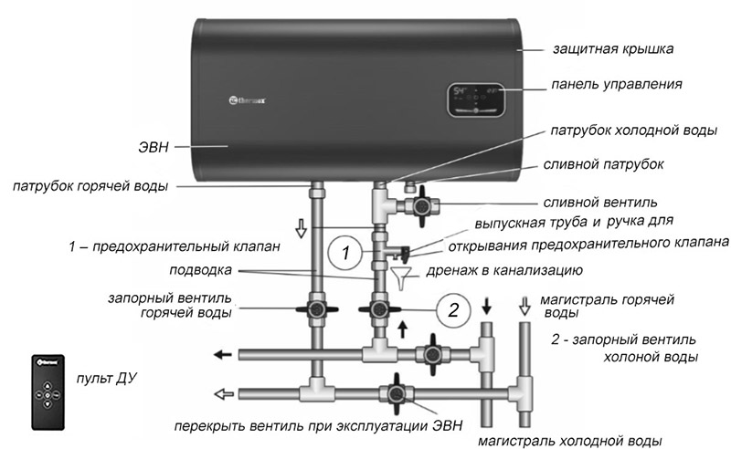 внешняя схема бойлера Термекс ID 50 H PRO