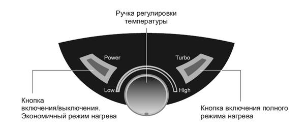 Рис.1. Панель управления водонагревателя THERMEX IBL 15 O